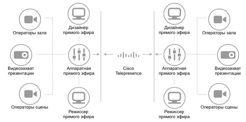 схема проведения телемоста